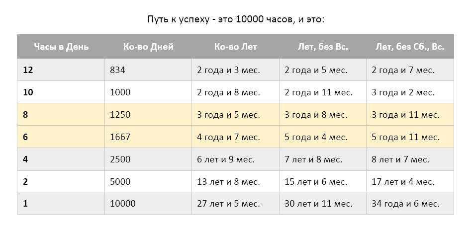 10.000 часов мастерства