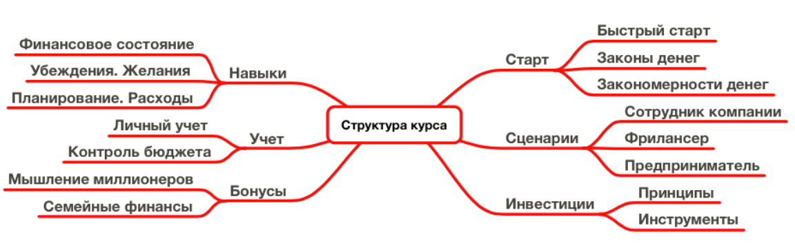 Структура курса Деньги