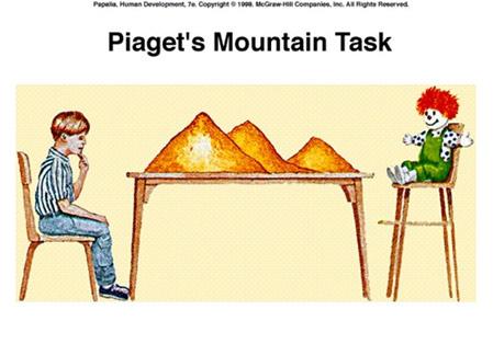 Опыты с горами Жана Пиаже