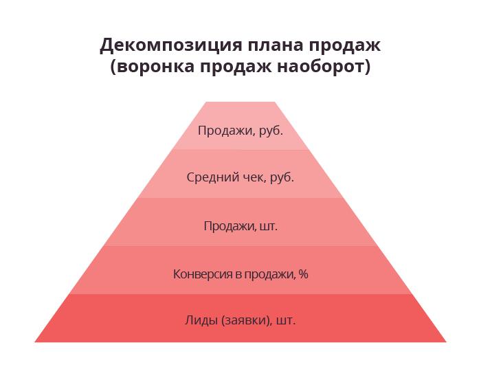 схема декомпозиции цели по продажам