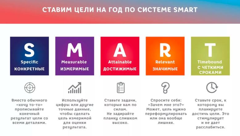 Постановка целей по технологии SMART