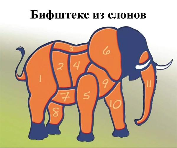 Декомпозиция - Cъесть слона по кускам