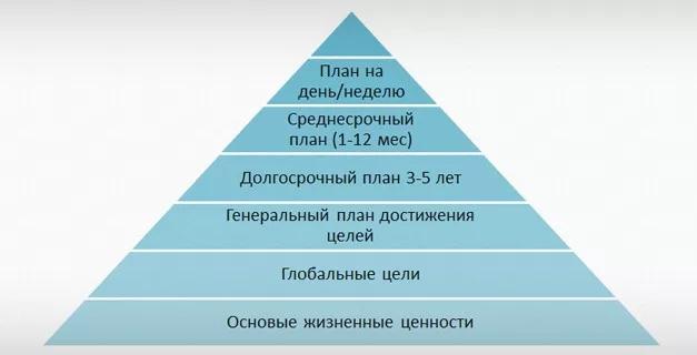 пирамида Франклина